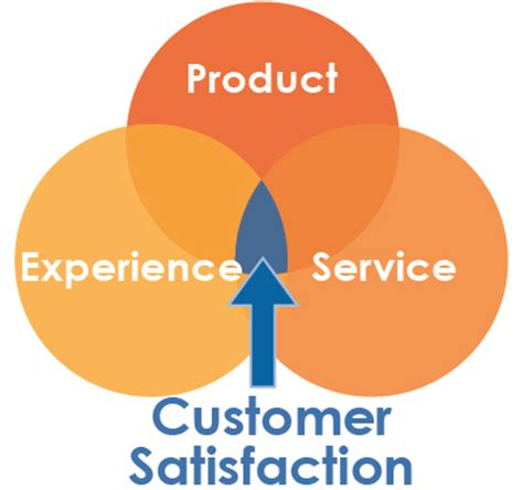 Essay on customer service in banks